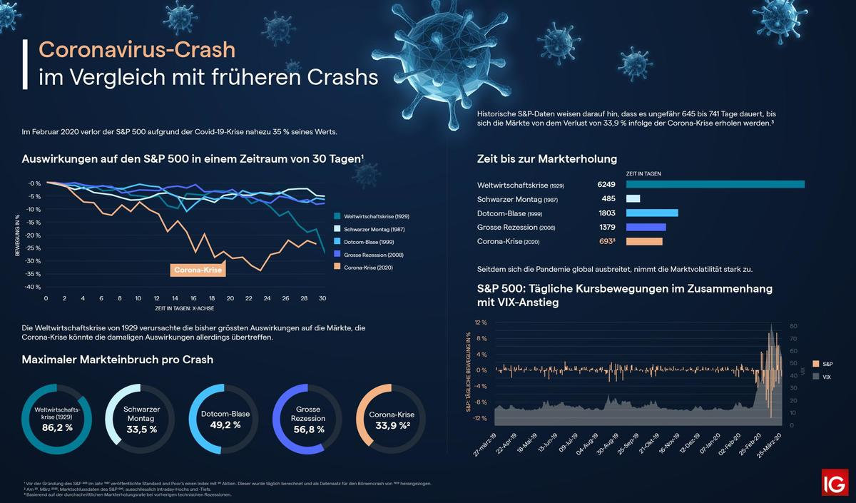 Infografik: Auswirkung von Covid-19 auf die Aktienmärkte (Quelle: IG Bank)